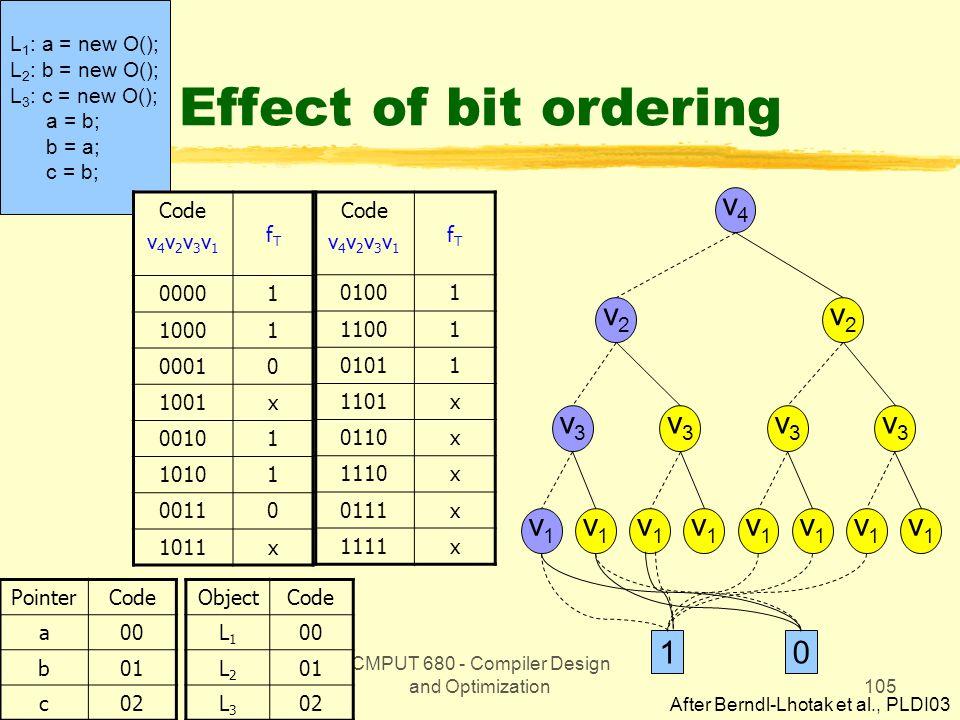 CMPUT 680 - Compiler Design and Optimization105 L 1 : a = new O(); L 2 : b = new O(); L 3 : c = new O(); a = b; b = a; c = b; Effect of bit ordering Code v 4 v 2 v 3 v 1 fTfT 00001 10001 00010 1001x 00101 10101 00110 1011x PointerCode a00 b01 c02 Code v 4 v 2 v 3 v 1 fTfT 01001 11001 01011 1101x 0110x 1110x 0111x 1111x ObjectCode L1L1 00 L2L2 01 L3L3 02 v4v4 v2v2 v2v2 v1v1 v1v1 v1v1 v1v1 v1v1 v1v1 v1v1 v1v1 v3v3 v3v3 v3v3 v3v3 10 After Berndl-Lhotak et al., PLDI03