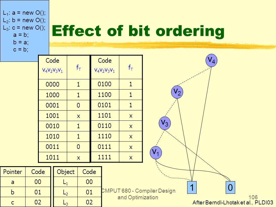 CMPUT 680 - Compiler Design and Optimization106 L 1 : a = new O(); L 2 : b = new O(); L 3 : c = new O(); a = b; b = a; c = b; Effect of bit ordering Code v 4 v 2 v 3 v 1 fTfT 00001 10001 00010 1001x 00101 10101 00110 1011x PointerCode a00 b01 c02 Code v 4 v 2 v 3 v 1 fTfT 01001 11001 01011 1101x 0110x 1110x 0111x 1111x ObjectCode L1L1 00 L2L2 01 L3L3 02 v4v4 v2v2 v1v1 v3v3 10 After Berndl-Lhotak et al., PLDI03