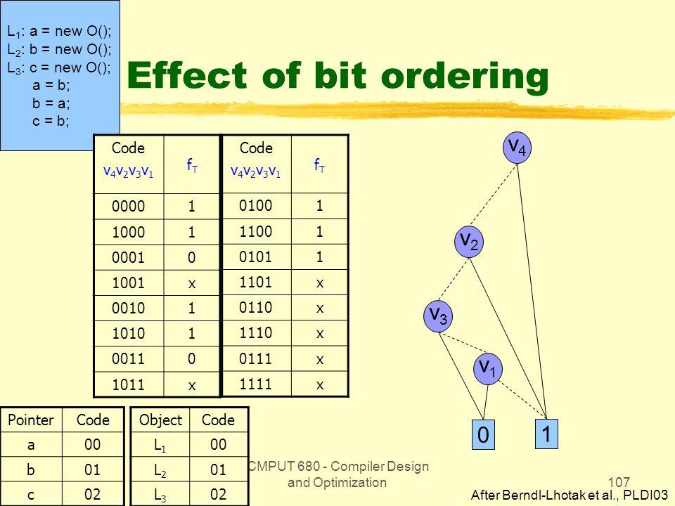 CMPUT 680 - Compiler Design and Optimization107 L 1 : a = new O(); L 2 : b = new O(); L 3 : c = new O(); a = b; b = a; c = b; Effect of bit ordering Code v 4 v 2 v 3 v 1 fTfT 00001 10001 00010 1001x 00101 10101 00110 1011x PointerCode a00 b01 c02 Code v 4 v 2 v 3 v 1 fTfT 01001 11001 01011 1101x 0110x 1110x 0111x 1111x ObjectCode L1L1 00 L2L2 01 L3L3 02 After Berndl-Lhotak et al., PLDI03 v4v4 v2v2 v1v1 v3v3 1 0