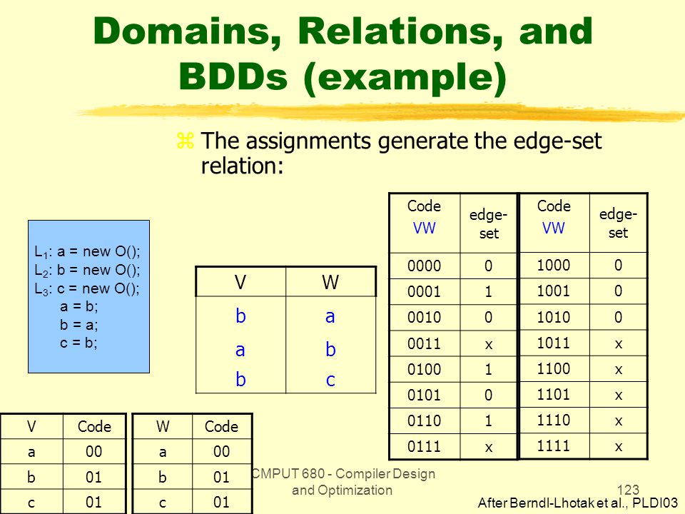 CMPUT 680 - Compiler Design and Optimization123 Domains, Relations, and BDDs (example) zThe assignments generate the edge-set relation: L 1 : a = new