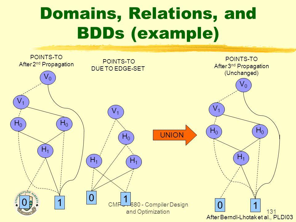 CMPUT 680 - Compiler Design and Optimization131 Domains, Relations, and BDDs (example) V0V0 V1V1 H0H0 1 0 H0H0 POINTS-TO After 3 nd Propagation (Unchanged) H1H1 POINTS-TO After 2 nd Propagation UNION V0V0 V1V1 H0H0 1 0 H0H0 POINTS-TO DUE TO EDGE-SET V1V1 H1H1 H0H0 H1H1 1 0 H1H1 After Berndl-Lhotak et al., PLDI03