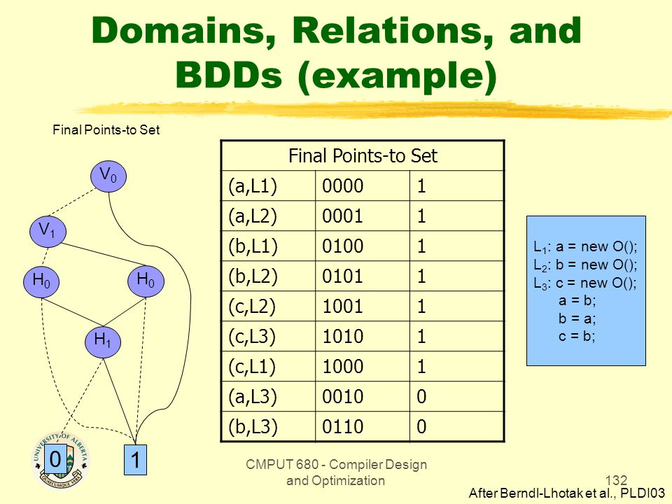 CMPUT 680 - Compiler Design and Optimization132 Domains, Relations, and BDDs (example) V0V0 V1V1 H0H0 1 0 H0H0 H1H1 Final Points-to Set (a,L1)00001 (a