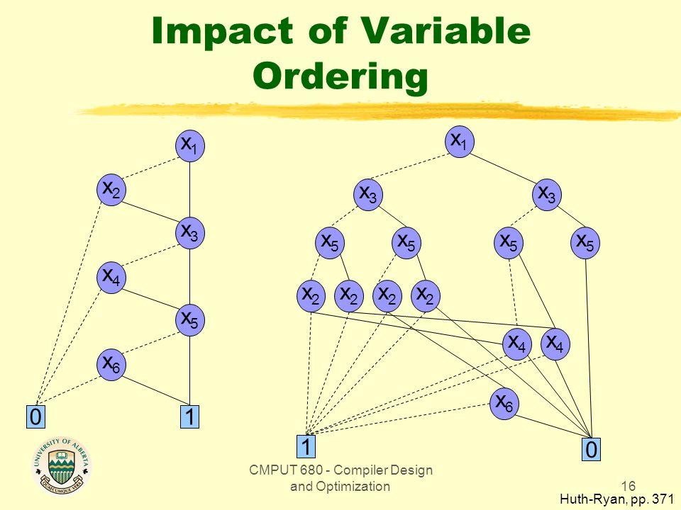 CMPUT 680 - Compiler Design and Optimization16 Impact of Variable Ordering x2x2 x2x2 x2x2 x2x2 x5x5 x5x5 x3x3 x4x4 x4x4 x6x6 x1x1 x5x5 x5x5 x3x3 1 0 x1x1 x3x3 x5x5 x2x2 x4x4 x6x6 01 Huth-Ryan, pp.