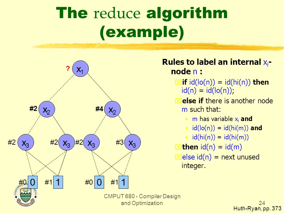 CMPUT 680 - Compiler Design and Optimization24 The reduce algorithm (example) x1x1 01 x2x2 x3x3 x3x3 x2x2 x3x3 x3x3 01 #1 #0 #2#3#2 #4 ? Rules to labe