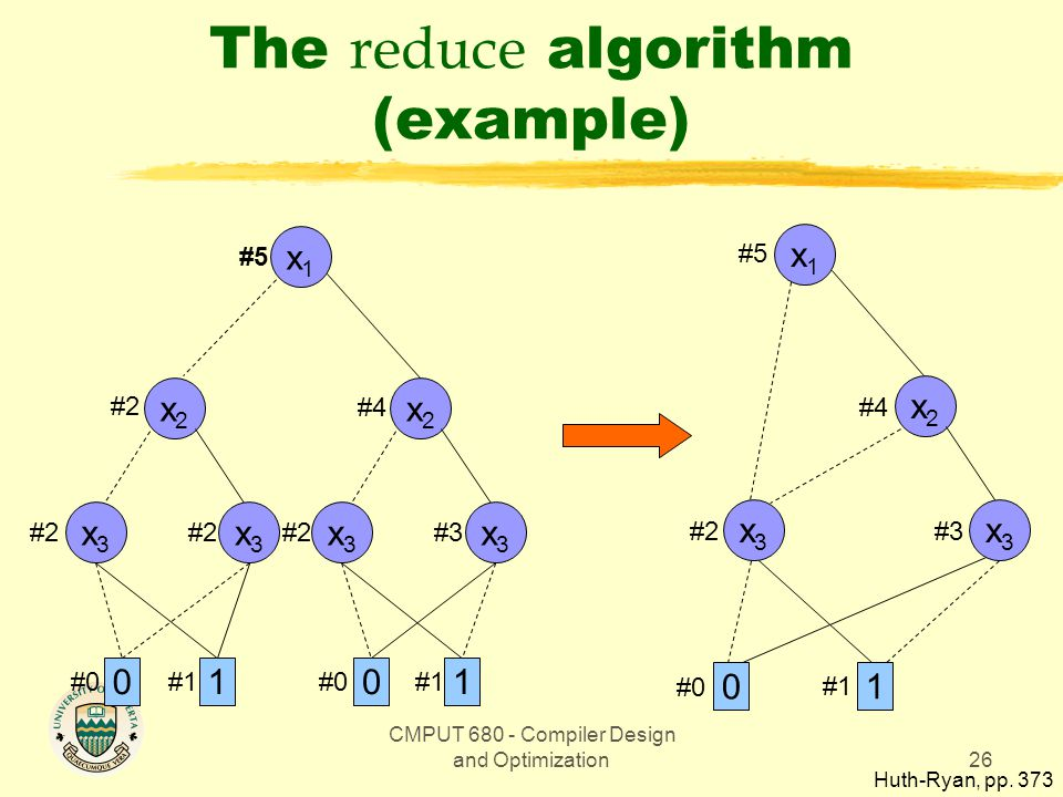 CMPUT 680 - Compiler Design and Optimization26 The reduce algorithm (example) x1x1 01 x2x2 x3x3 x3x3 x2x2 x3x3 x3x3 01 #1 #0 #2#3#2 #4 #5 x1x1 0 1 x3x3 x2x2 x3x3 #0 #1 #3#2 #4 #5 Huth-Ryan, pp.