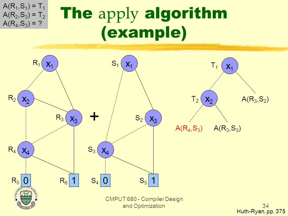 CMPUT 680 - Compiler Design and Optimization34 The apply algorithm (example) Huth-Ryan, pp.