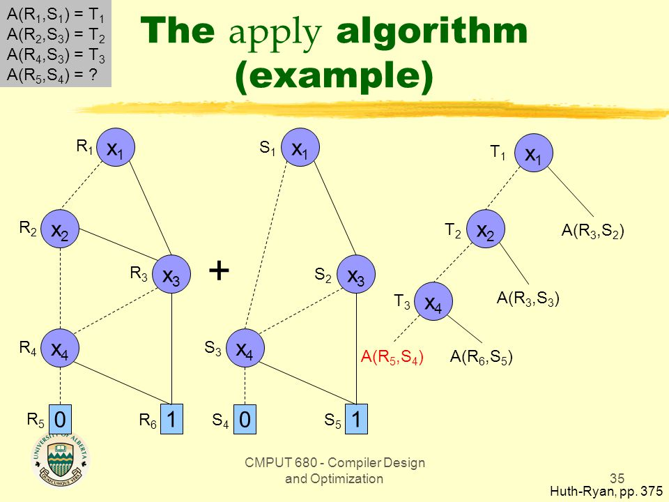 CMPUT 680 - Compiler Design and Optimization35 The apply algorithm (example) Huth-Ryan, pp.