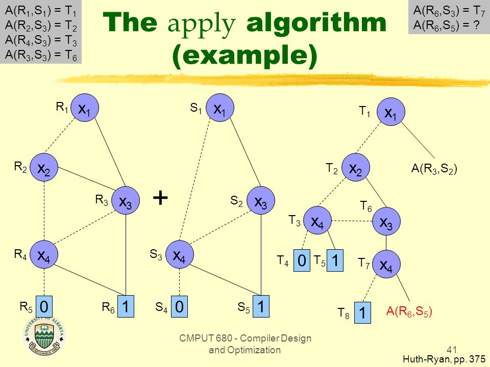 CMPUT 680 - Compiler Design and Optimization41 The apply algorithm (example) Huth-Ryan, pp.