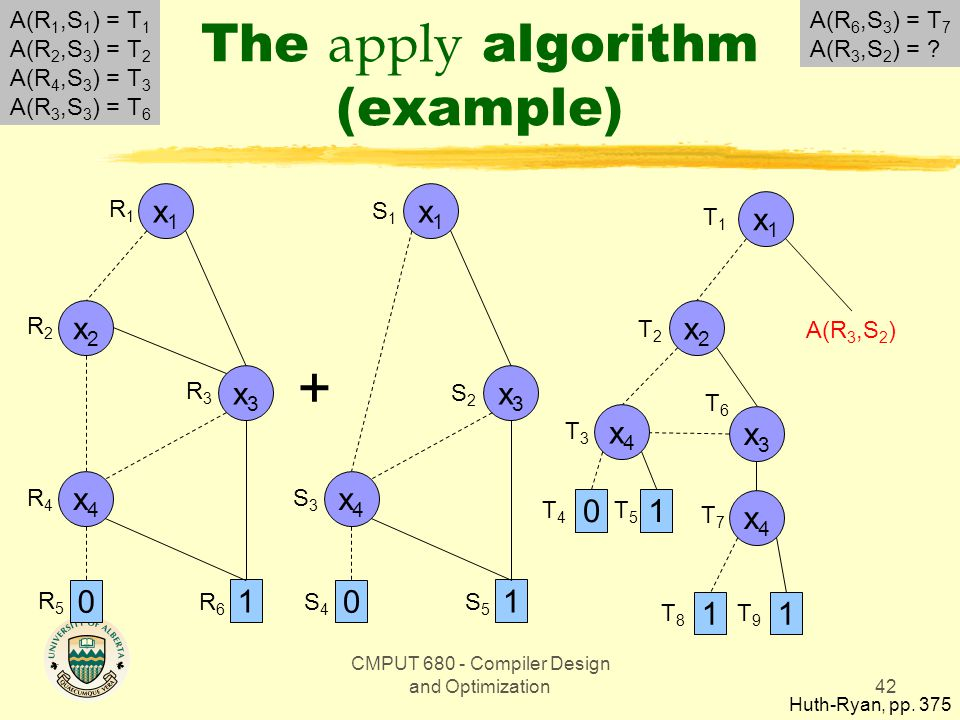 CMPUT 680 - Compiler Design and Optimization42 The apply algorithm (example) Huth-Ryan, pp.