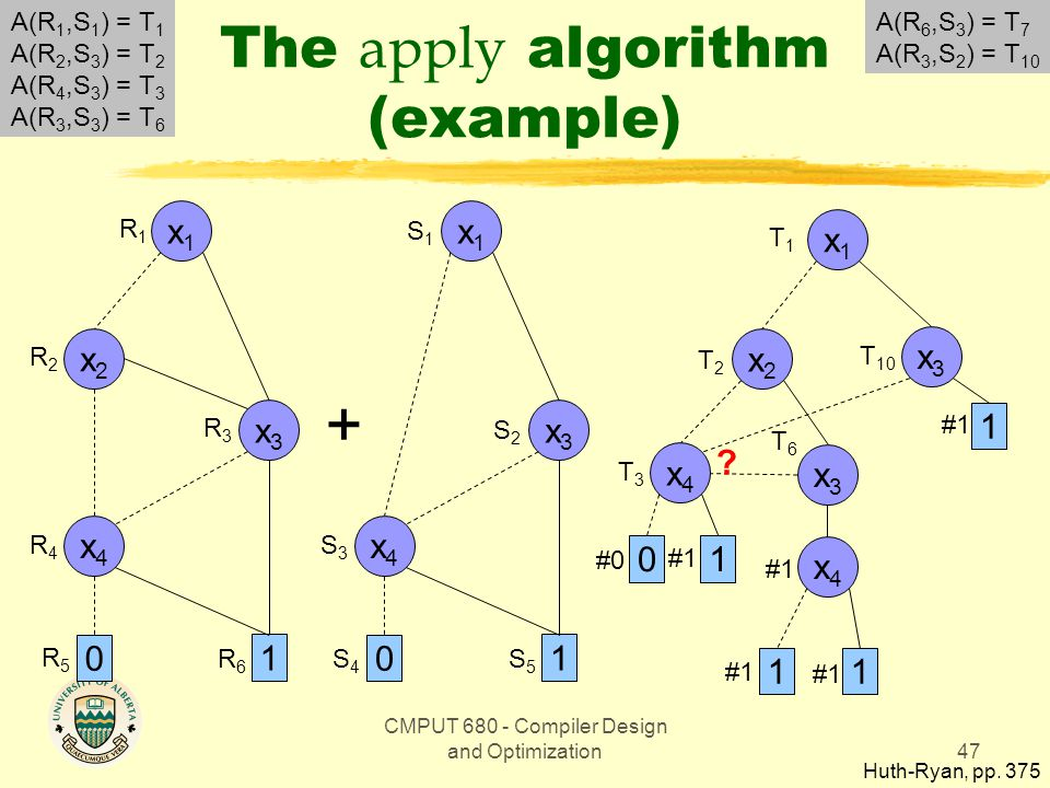 CMPUT 680 - Compiler Design and Optimization47 The apply algorithm (example) Huth-Ryan, pp.