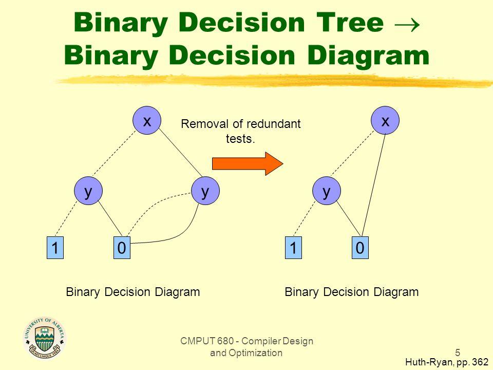 CMPUT 680 - Compiler Design and Optimization5 Binary Decision Tree  Binary Decision Diagram x y 1 0 y Binary Decision Diagram x y 1 0 Removal of redundant tests.