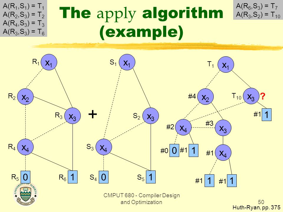 CMPUT 680 - Compiler Design and Optimization50 The apply algorithm (example) Huth-Ryan, pp.