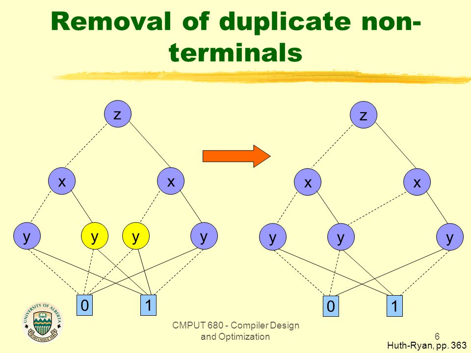CMPUT 680 - Compiler Design and Optimization6 Removal of duplicate non- terminals z 0 1 x yy x yy z 0 1 x yy x y Huth-Ryan, pp. 363