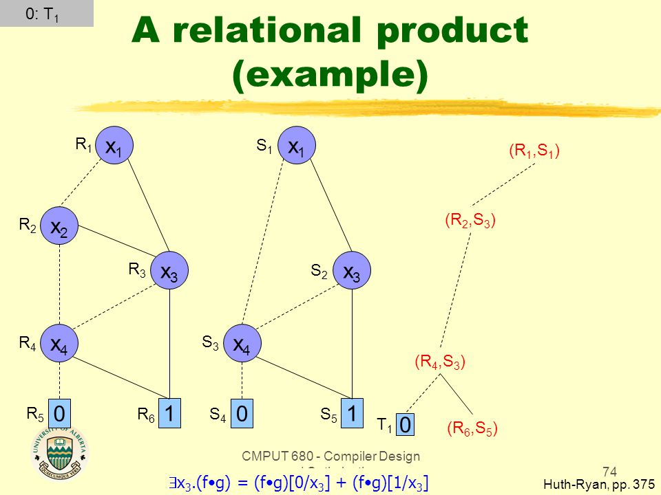 CMPUT 680 - Compiler Design and Optimization74 A relational product (example) Huth-Ryan, pp. 375 x1x1 0 1 x3x3 x2x2 x4x4 x1x1 0 1 x3x3 x4x4 R1R1 R2R2