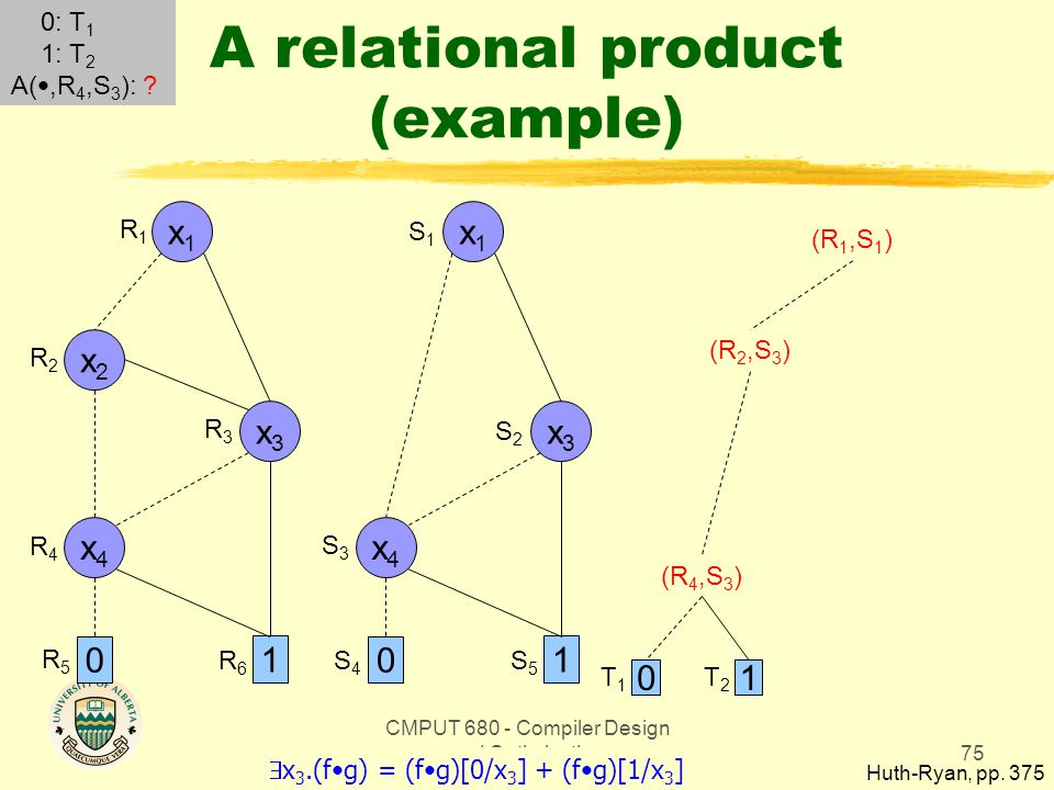 CMPUT 680 - Compiler Design and Optimization75 A relational product (example) Huth-Ryan, pp. 375 x1x1 0 1 x3x3 x2x2 x4x4 x1x1 0 1 x3x3 x4x4 R1R1 R2R2