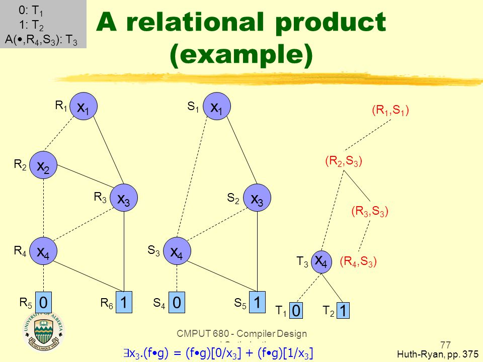 CMPUT 680 - Compiler Design and Optimization77 A relational product (example) Huth-Ryan, pp. 375 x1x1 0 1 x3x3 x2x2 x4x4 x1x1 0 1 x3x3 x4x4 R1R1 R2R2