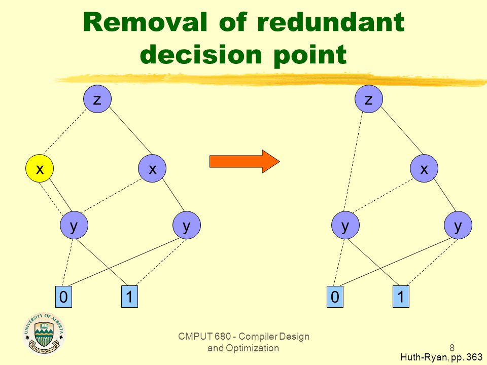 CMPUT 680 - Compiler Design and Optimization8 Removal of redundant decision point z 0 1 x y x y z 0 1 y x y Huth-Ryan, pp. 363