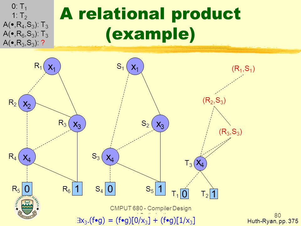 CMPUT 680 - Compiler Design and Optimization80 A relational product (example) Huth-Ryan, pp. 375 x1x1 0 1 x3x3 x2x2 x4x4 x1x1 0 1 x3x3 x4x4 R1R1 R2R2