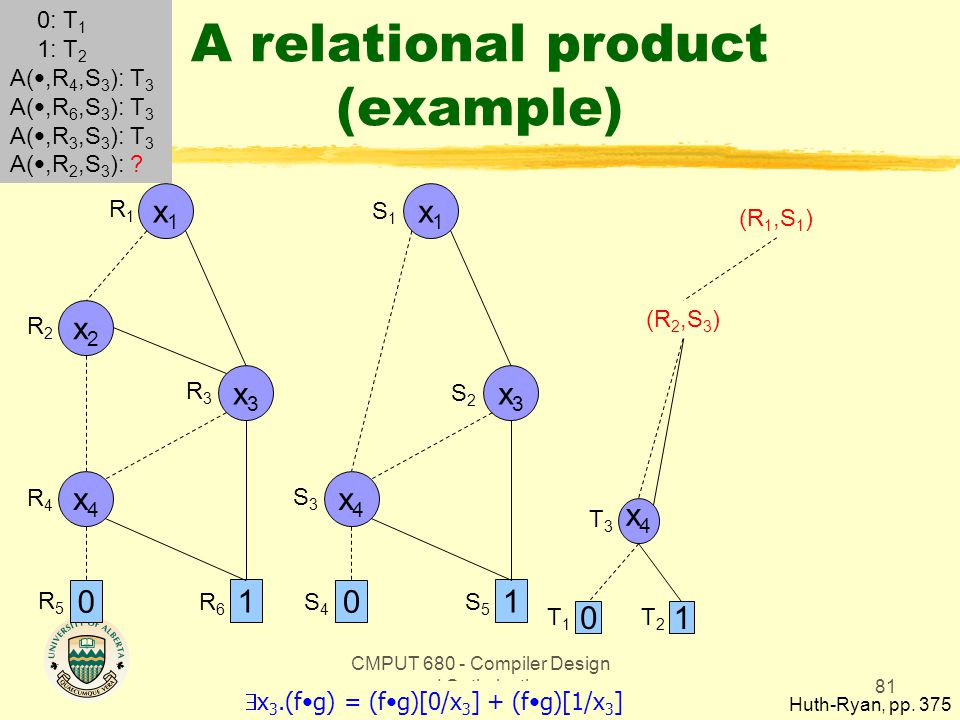 CMPUT 680 - Compiler Design and Optimization81 A relational product (example) Huth-Ryan, pp. 375 x1x1 0 1 x3x3 x2x2 x4x4 x1x1 0 1 x3x3 x4x4 R1R1 R2R2