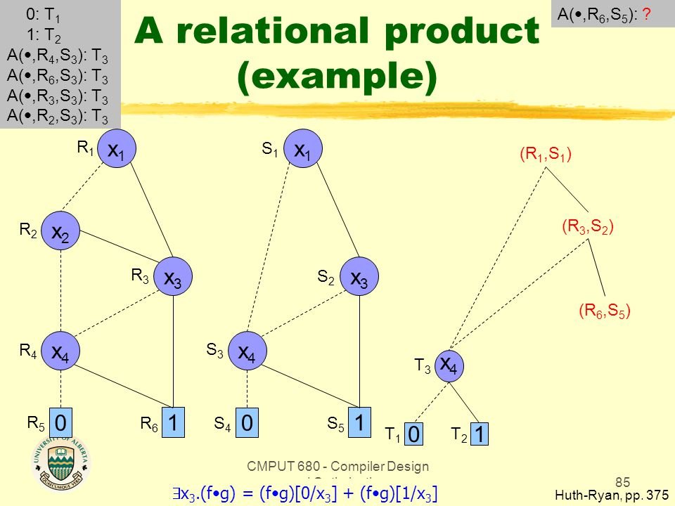 CMPUT 680 - Compiler Design and Optimization85 A relational product (example) Huth-Ryan, pp. 375 x1x1 0 1 x3x3 x2x2 x4x4 x1x1 0 1 x3x3 x4x4 R1R1 R2R2