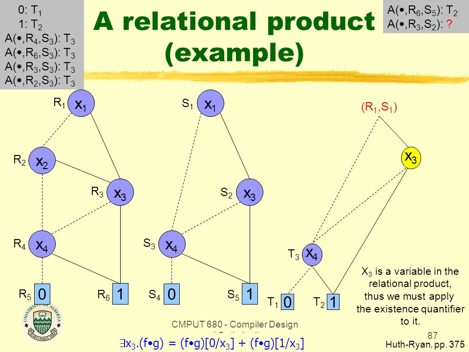 CMPUT 680 - Compiler Design and Optimization87 A relational product (example) Huth-Ryan, pp. 375 x1x1 0 1 x3x3 x2x2 x4x4 x1x1 0 1 x3x3 x4x4 R1R1 R2R2