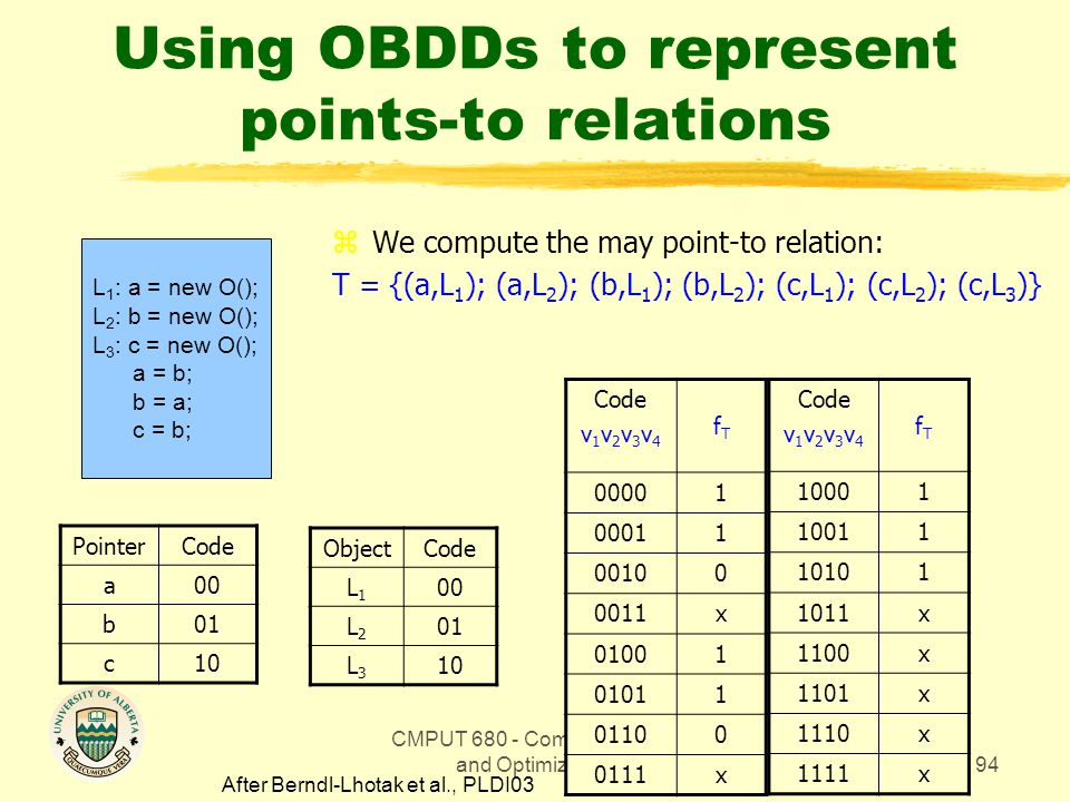CMPUT 680 - Compiler Design and Optimization94 Using OBDDs to represent points-to relations zWe compute the may point-to relation: T = {(a,L 1 ); (a,L