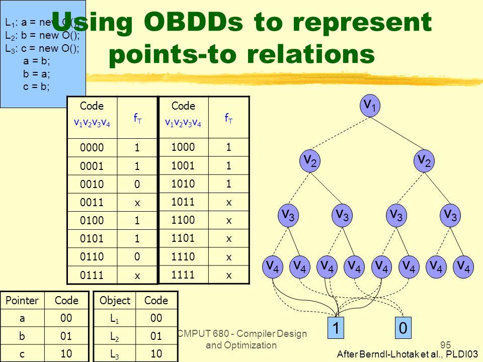 CMPUT 680 - Compiler Design and Optimization95 L 1 : a = new O(); L 2 : b = new O(); L 3 : c = new O(); a = b; b = a; c = b; Using OBDDs to represent points-to relations Code v 1 v 2 v 3 v 4 fTfT 00001 00011 00100 0011x 01001 01011 01100 0111x PointerCode a00 b01 c10 Code v 1 v 2 v 3 v 4 fTfT 10001 10011 10101 1011x 1100x 1101x 1110x 1111x ObjectCode L1L1 00 L2L2 01 L3L3 10 v1v1 v2v2 v2v2 v4v4 v4v4 v4v4 v4v4 v4v4 v4v4 v4v4 v4v4 v3v3 v3v3 v3v3 v3v3 10 After Berndl-Lhotak et al., PLDI03