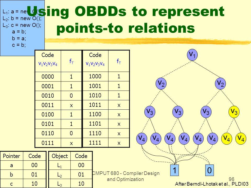 CMPUT 680 - Compiler Design and Optimization96 L 1 : a = new O(); L 2 : b = new O(); L 3 : c = new O(); a = b; b = a; c = b; Using OBDDs to represent points-to relations Code v 1 v 2 v 3 v 4 fTfT 00001 00011 00100 0011x 01001 01011 01100 0111x PointerCode a00 b01 c10 Code v 1 v 2 v 3 v 4 fTfT 10001 10011 10101 1011x 1100x 1101x 1110x 1111x ObjectCode L1L1 00 L2L2 01 L3L3 10 v1v1 v2v2 v2v2 v4v4 v4v4 v4v4 v4v4 v4v4 v4v4 v4v4 v4v4 v3v3 v3v3 v3v3 v3v3 10 After Berndl-Lhotak et al., PLDI03