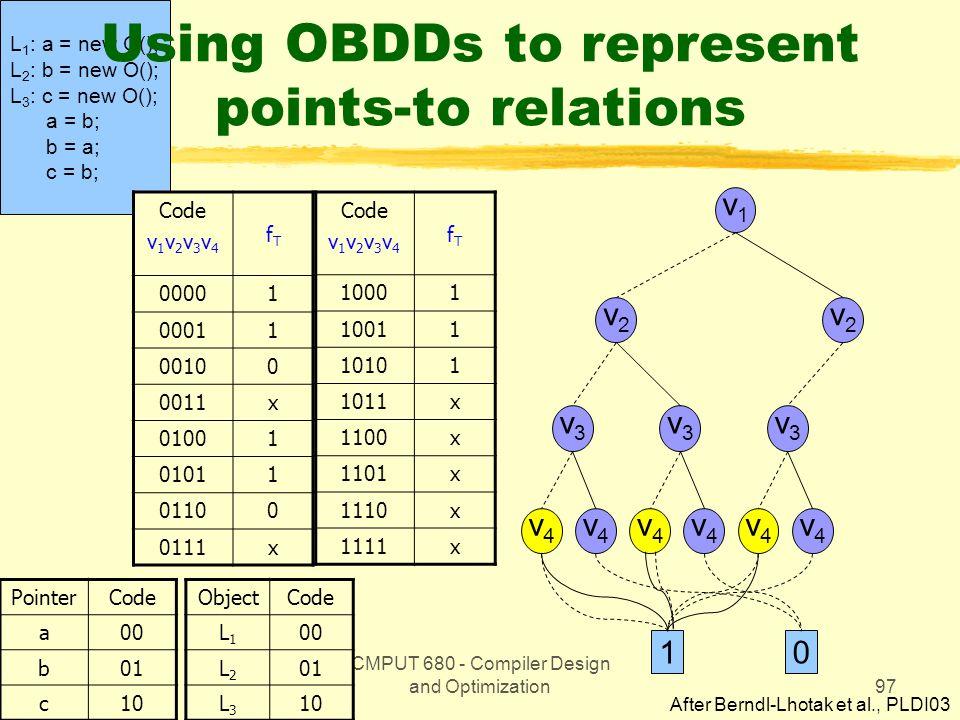 CMPUT 680 - Compiler Design and Optimization97 L 1 : a = new O(); L 2 : b = new O(); L 3 : c = new O(); a = b; b = a; c = b; Using OBDDs to represent points-to relations Code v 1 v 2 v 3 v 4 fTfT 00001 00011 00100 0011x 01001 01011 01100 0111x PointerCode a00 b01 c10 Code v 1 v 2 v 3 v 4 fTfT 10001 10011 10101 1011x 1100x 1101x 1110x 1111x ObjectCode L1L1 00 L2L2 01 L3L3 10 v1v1 v2v2 v2v2 v4v4 v4v4 v4v4 v4v4 v4v4 v4v4 v3v3 v3v3 v3v3 10 After Berndl-Lhotak et al., PLDI03