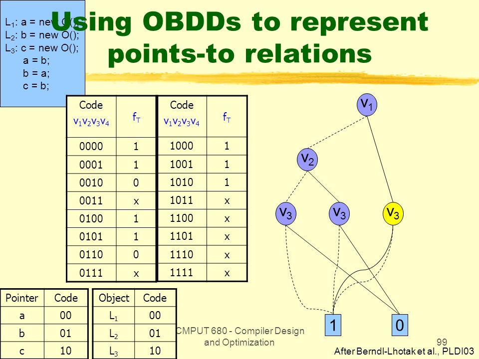 CMPUT 680 - Compiler Design and Optimization99 L 1 : a = new O(); L 2 : b = new O(); L 3 : c = new O(); a = b; b = a; c = b; Using OBDDs to represent points-to relations Code v 1 v 2 v 3 v 4 fTfT 00001 00011 00100 0011x 01001 01011 01100 0111x PointerCode a00 b01 c10 Code v 1 v 2 v 3 v 4 fTfT 10001 10011 10101 1011x 1100x 1101x 1110x 1111x ObjectCode L1L1 00 L2L2 01 L3L3 10 v1v1 v2v2 v3v3 v3v3 v3v3 10 After Berndl-Lhotak et al., PLDI03