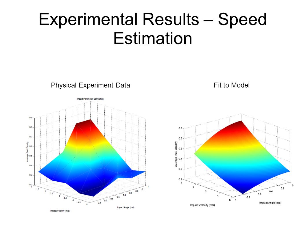Experimental Results – Speed Estimation Fit to ModelPhysical Experiment Data