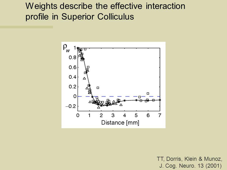 Weights describe the effective interaction profile in Superior Colliculus TT, Dorris, Klein & Munoz, J. Cog. Neuro. 13 (2001)