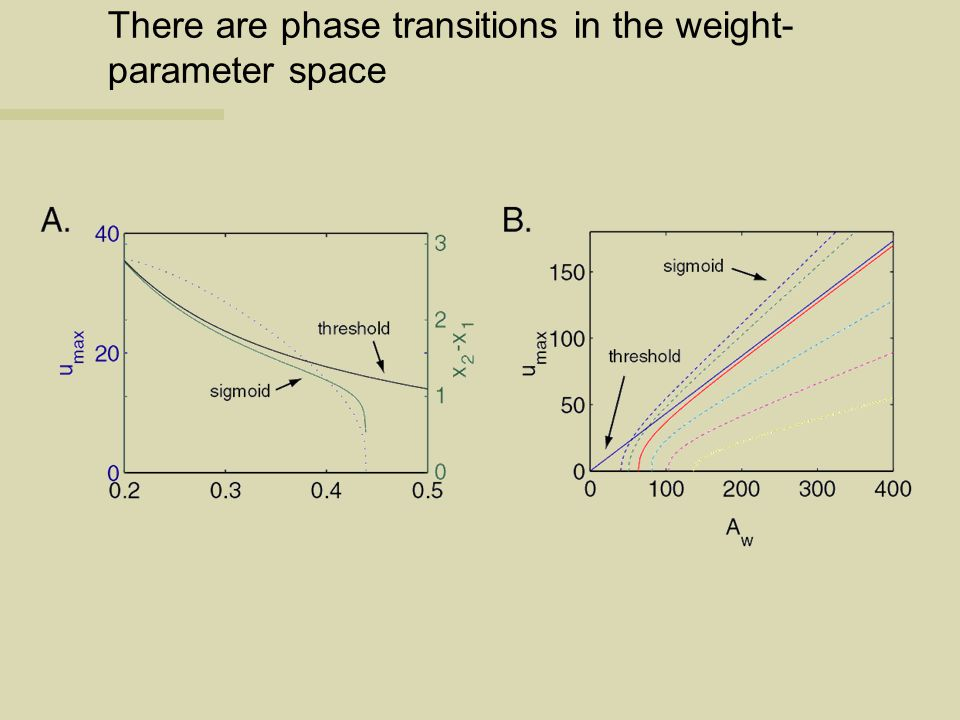 There are phase transitions in the weight- parameter space