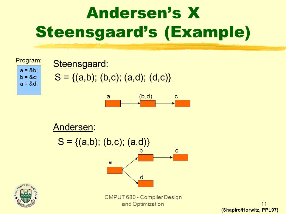 CMPUT 680 - Compiler Design and Optimization11 Andersen's X Steensgaard's (Example) a = &b; b = &c; a = &d; Program: Steensgaard: Andersen: S = {(a,b); (b,c); (a,d); (d,c)} S = {(a,b); (b,c); (a,d)} c a b d c (b,d) a (Shapiro/Horwitz, PPL97)