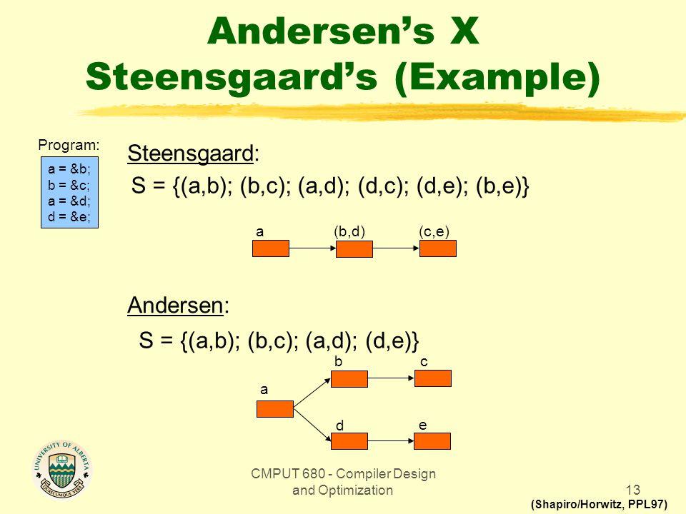 CMPUT 680 - Compiler Design and Optimization13 Andersen's X Steensgaard's (Example) a = &b; b = &c; a = &d; d = &e; Program: Steensgaard: Andersen: S = {(a,b); (b,c); (a,d); (d,c); (d,e); (b,e)} S = {(a,b); (b,c); (a,d); (d,e)} c a b d e (c,e) (b,d) a (Shapiro/Horwitz, PPL97)