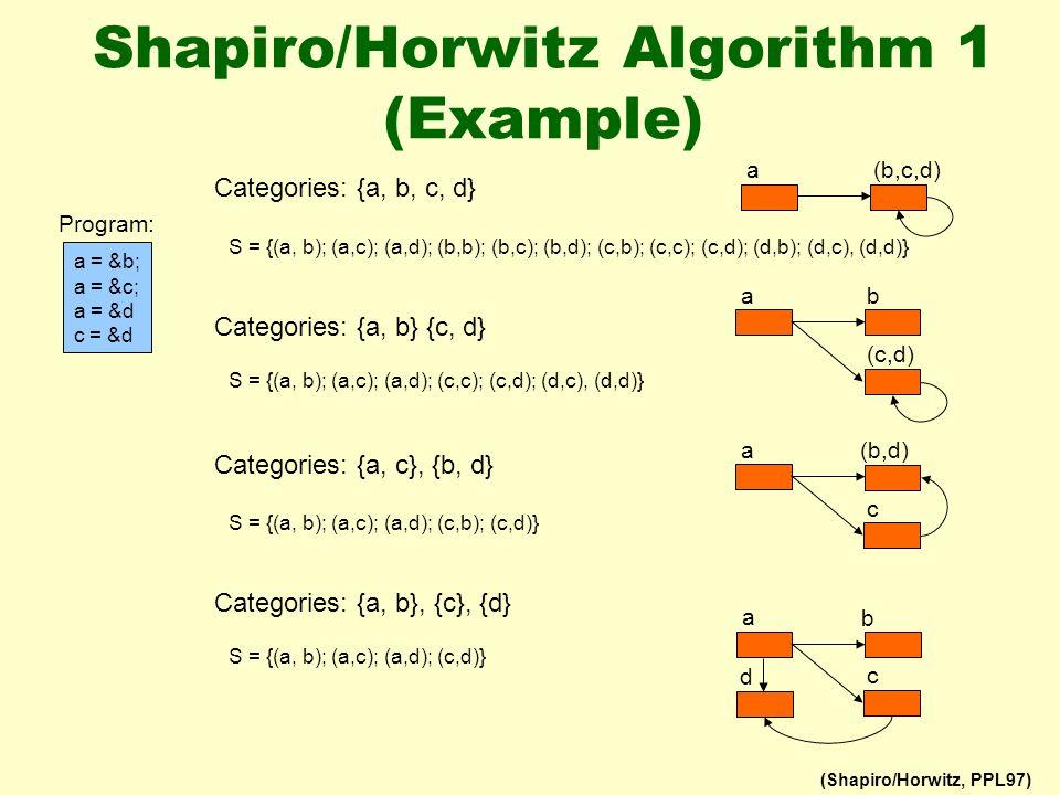 Shapiro/Horwitz Algorithm 1 (Example) a = &b; a = &c; a = &d c = &d Program: Categories: {a, b, c, d} Categories: {a, b} {c, d} Categories: {a, c}, {b, d} Categories: {a, b}, {c}, {d} (b,c,d) a S = {(a, b); (a,c); (a,d); (b,b); (b,c); (b,d); (c,b); (c,c); (c,d); (d,b); (d,c), (d,d)} S = {(a, b); (a,c); (a,d); (c,c); (c,d); (d,c), (d,d)} b a (c,d) (b,d) a c S = {(a, b); (a,c); (a,d); (c,b); (c,d)} b a c d S = {(a, b); (a,c); (a,d); (c,d)} (Shapiro/Horwitz, PPL97)