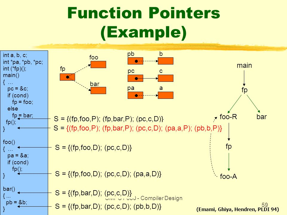 CMPUT 680 - Compiler Design and Optimization59 Function Pointers (Example) int a, b, c; int *pa, *pb, *pc; int (*fp)(); main() { … pc = &c; if (cond)