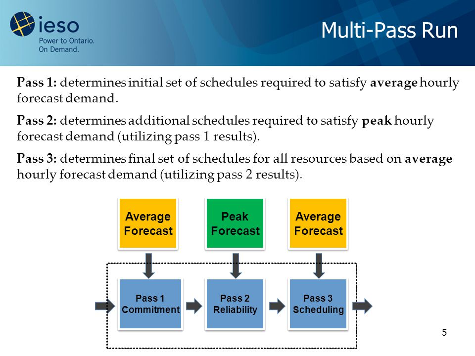 5 Multi-Pass Run Pass 1: determines initial set of schedules required to satisfy average hourly forecast demand.