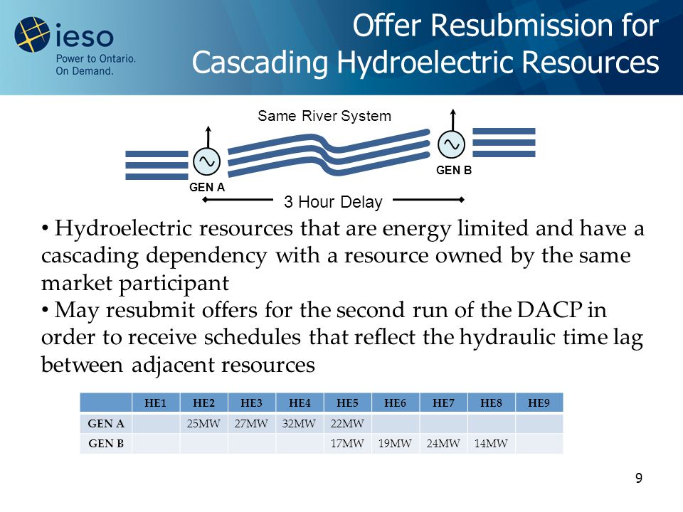 9 Offer Resubmission for Cascading Hydroelectric Resources GEN A GEN B 3 Hour Delay Same River System Hydroelectric resources that are energy limited and have a cascading dependency with a resource owned by the same market participant May resubmit offers for the second run of the DACP in order to receive schedules that reflect the hydraulic time lag between adjacent resources HE1HE2HE3HE4HE5HE6HE7HE8HE9 GEN A25MW27MW32MW22MW GEN B17MW19MW24MW14MW
