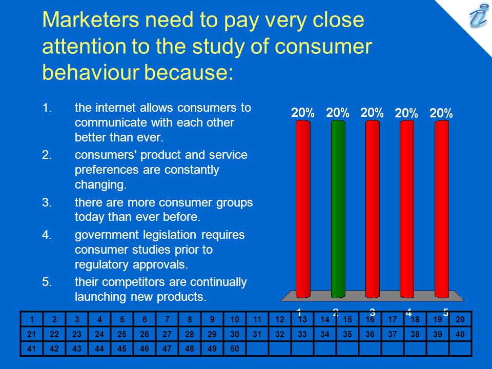 Marketers need to pay very close attention to the study of consumer behaviour because: 1234567891011121314151617181920 2122232425262728293031323334353