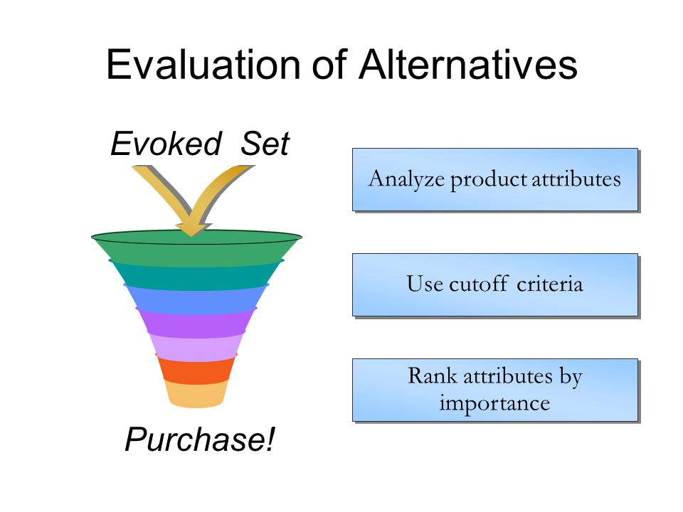 Evaluation of Alternatives Evoked Set Purchase! Analyze product attributes Rank attributes by importance Rank attributes by importance Use cutoff crit