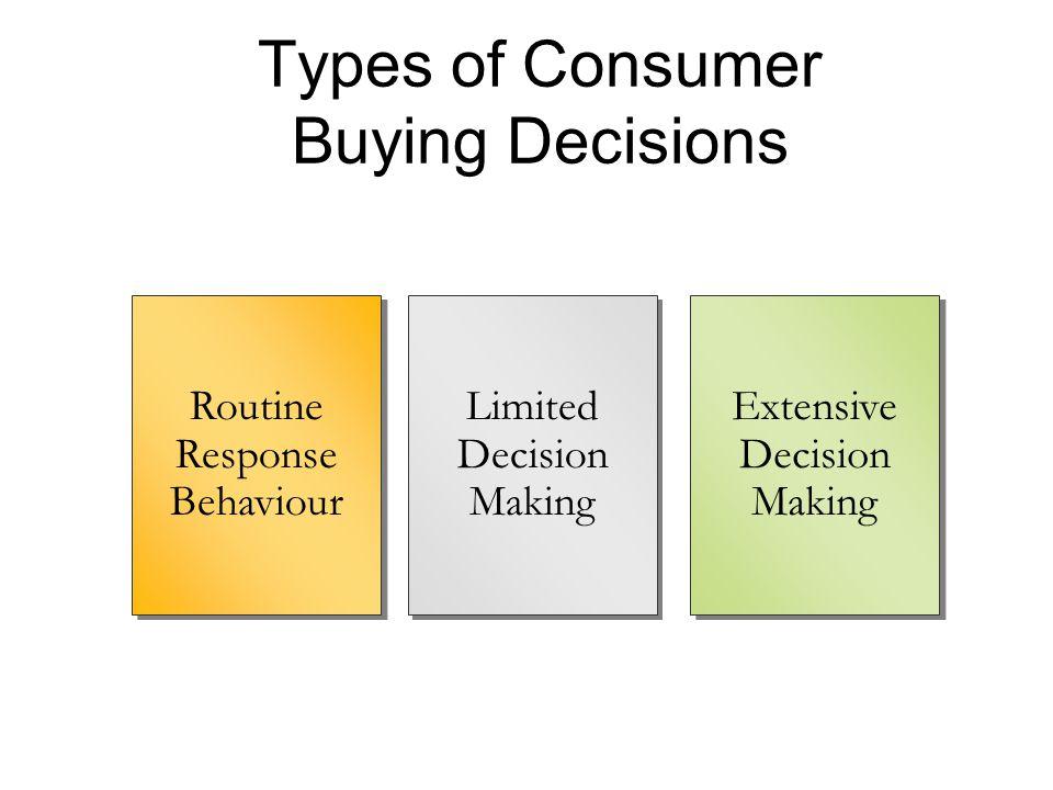 Types of Consumer Buying Decisions Routine Response Behaviour Routine Response Behaviour Limited Decision Making Limited Decision Making Extensive Dec