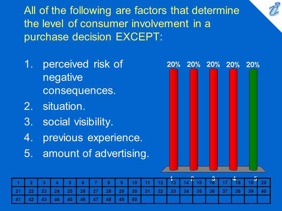 All of the following are factors that determine the level of consumer involvement in a purchase decision EXCEPT: 1234567891011121314151617181920 21222