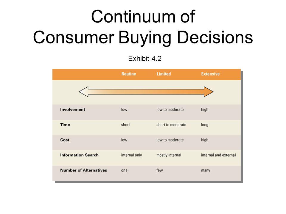 Continuum of Consumer Buying Decisions Exhibit 4.2