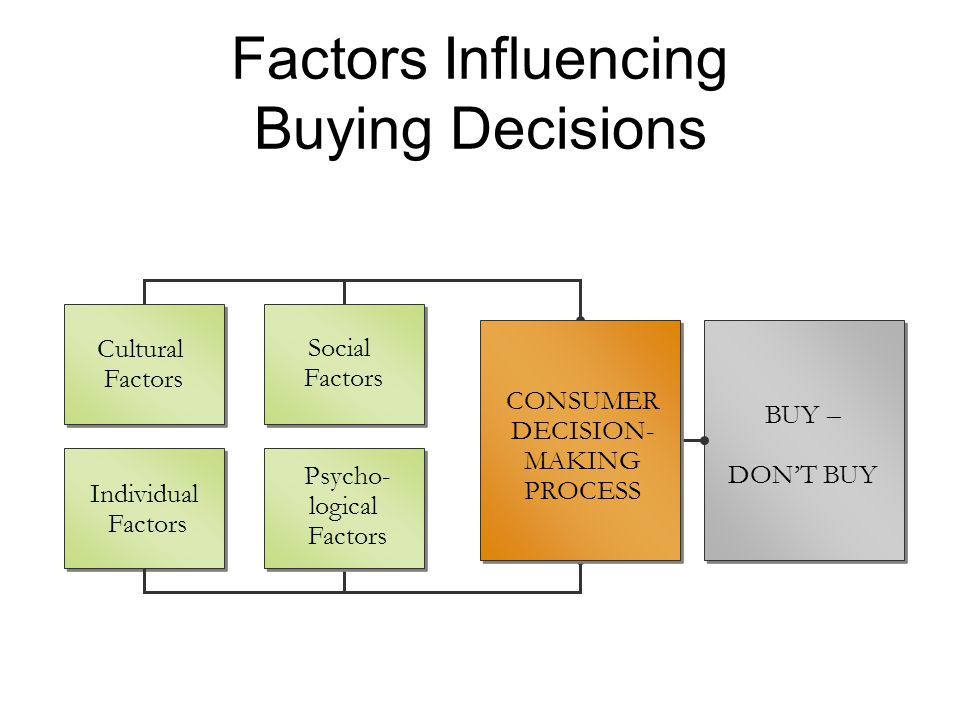 Factors Influencing Buying Decisions Social Factors Individual Factors Psycho- logical Factors Cultural Factors BUY – DON'T BUY CONSUMER DECISION- MAK