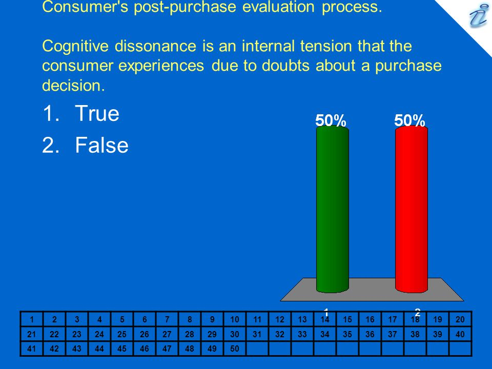 Consumer's post-purchase evaluation process. Cognitive dissonance is an internal tension that the consumer experiences due to doubts about a purchase