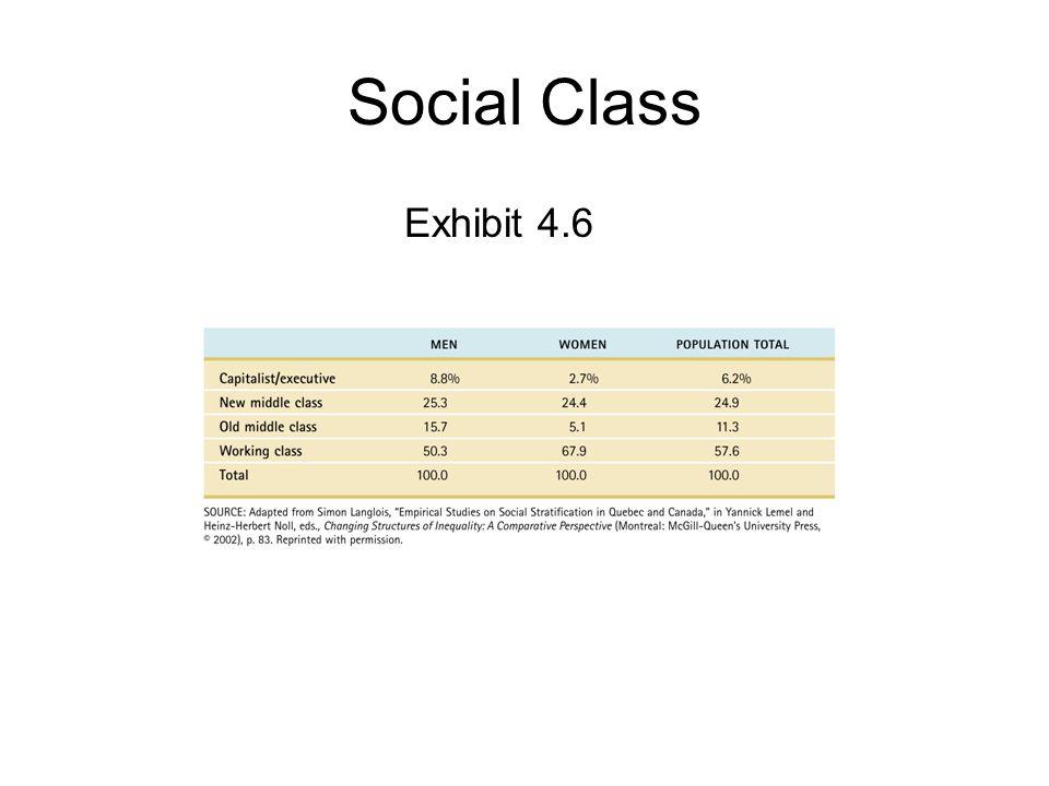 Social Class Exhibit 4.6