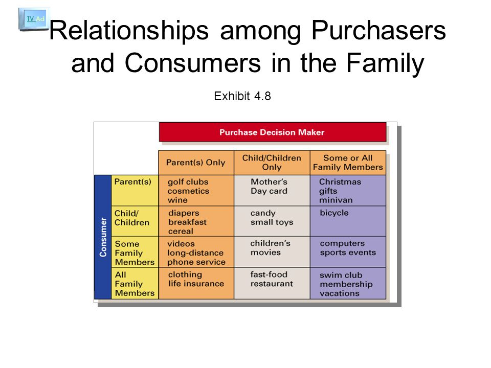 TV Ad TV Ad Relationships among Purchasers and Consumers in the Family Exhibit 4.8