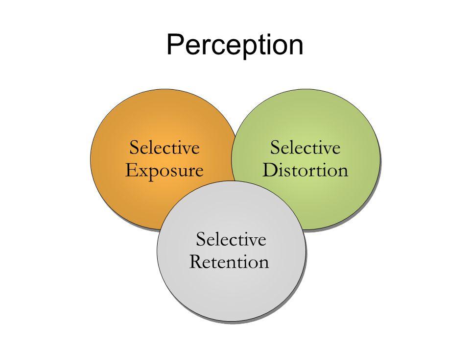 Perception Selective Exposure Selective Exposure Selective Distortion Selective Distortion Selective Retention Selective Retention