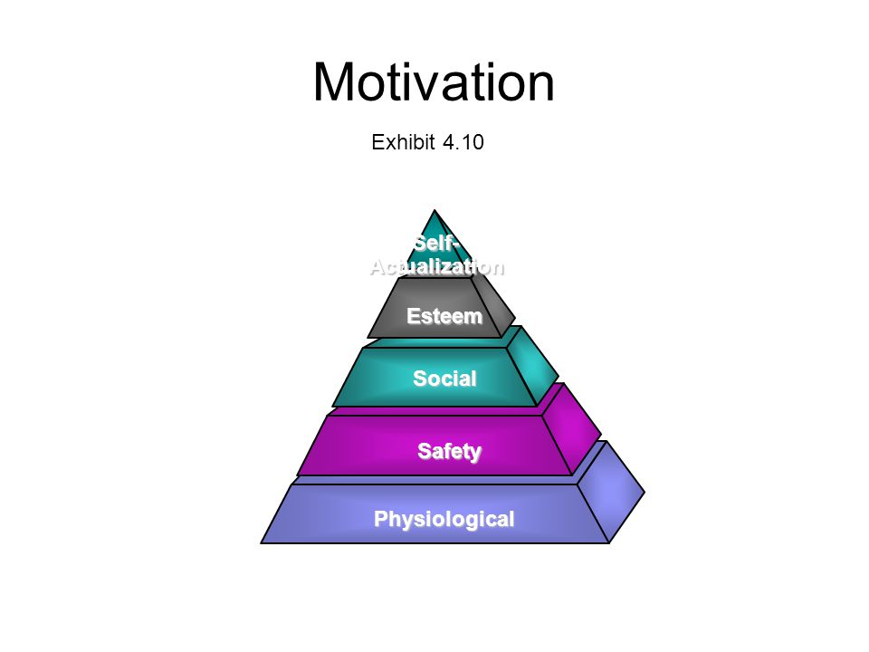 Motivation Physiological Safety Social Esteem Self- Actualization Exhibit 4.10